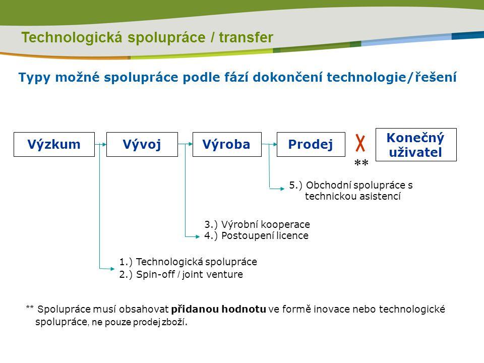 ProdejVýrobaVývojVýzkum Konečný uživatel 1.) Technologická spolupráce 2.) Spin-off / j oint venture 3.) Výrobní kooperace 4.) Postoupení licence 5.) Obchodní spolupráce s technickou asistencí ** S polupráce musí obsahovat přidanou hodnotu ve formě inovace nebo technologické spolupráce, ne pouze prodej zboží.