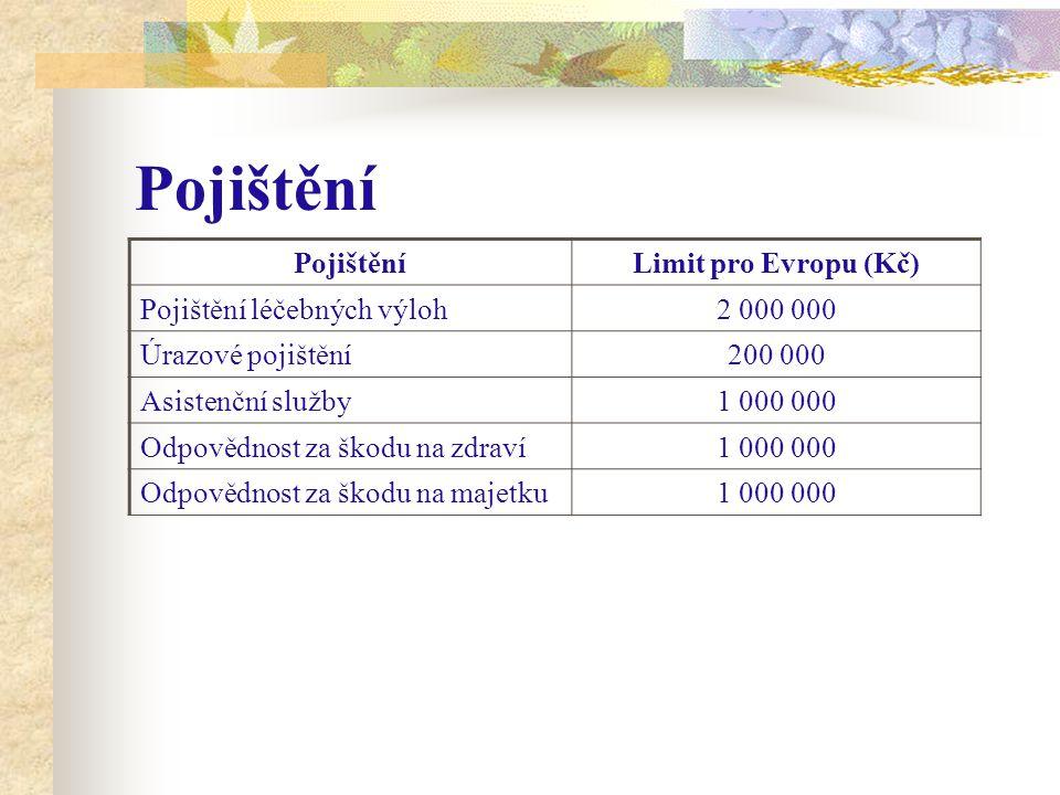 Pojištění Limit pro Evropu (Kč) Pojištění léčebných výloh2 000 000 Úrazové pojištění200 000 Asistenční služby1 000 000 Odpovědnost za škodu na zdraví1 000 000 Odpovědnost za škodu na majetku1 000 000