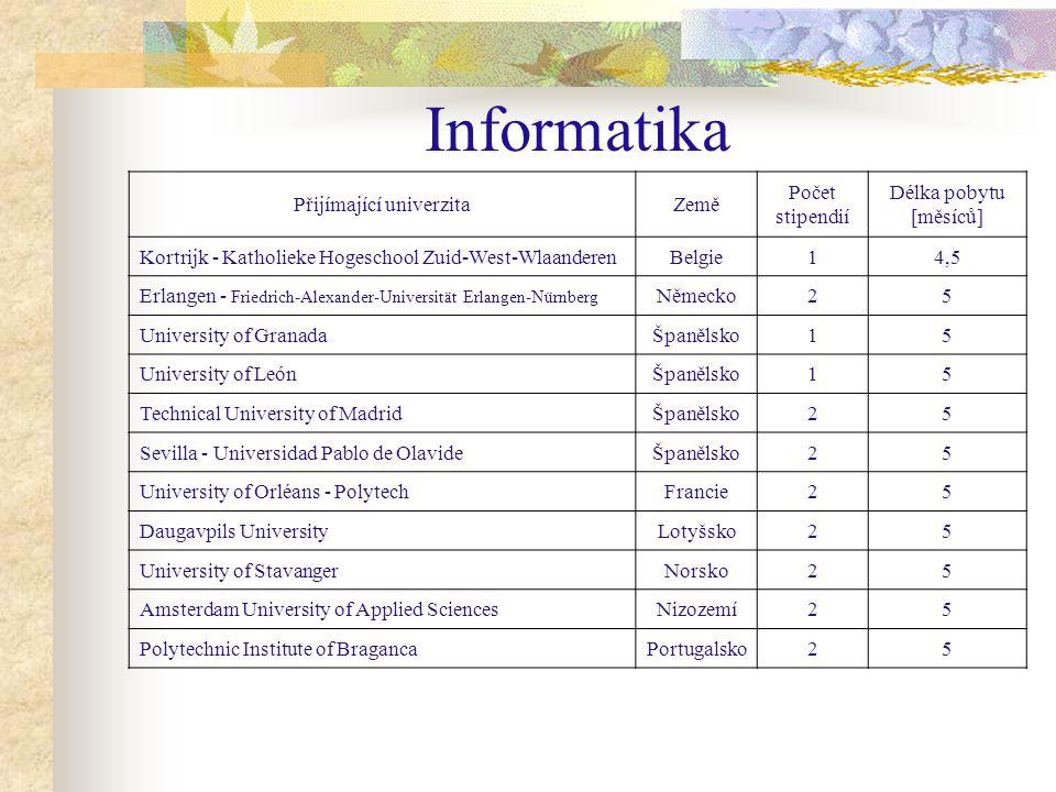 Daugavpils - Lotyšsko 2 stipendia / 5 měsíců Obor: Inforamtion and Communication Technologies Výuka probíhá v anglickém jazyce Ubytování na univerzitních kolejích Cca 50 EUR/ měsíc