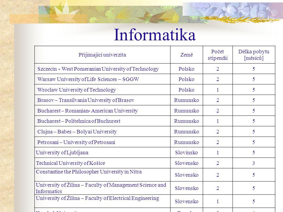 Inforamtika Přijímající univerzitaZemě Počet stipendií Délka pobytu [měsíců] Istanbul – Beykent UniversityTurecko15 Izmir – Ege UniversityTurecko25