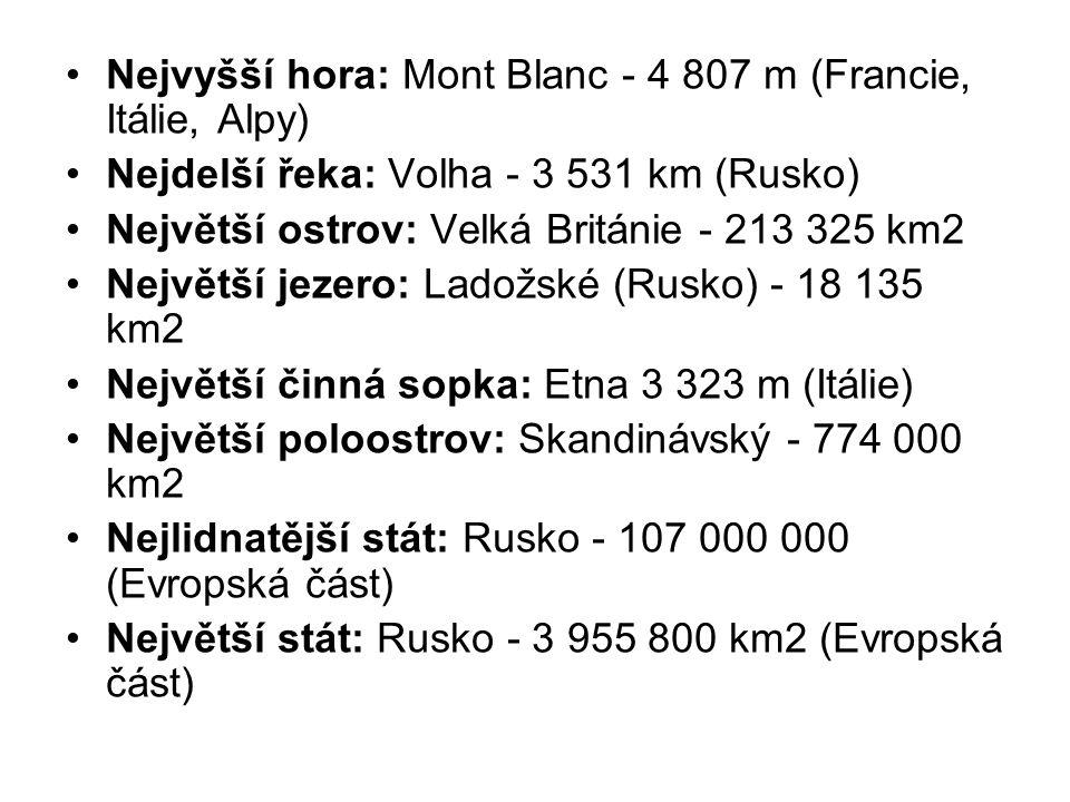 Nejvyšší hora: Mont Blanc - 4 807 m (Francie, Itálie, Alpy) Nejdelší řeka: Volha - 3 531 km (Rusko) Největší ostrov: Velká Británie - 213 325 km2 Největší jezero: Ladožské (Rusko) - 18 135 km2 Největší činná sopka: Etna 3 323 m (Itálie) Největší poloostrov: Skandinávský - 774 000 km2 Nejlidnatější stát: Rusko - 107 000 000 (Evropská část) Největší stát: Rusko - 3 955 800 km2 (Evropská část)