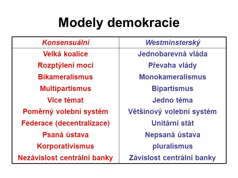 Modely demokracie v evropských zemích P.Mair Blížící se konsensuálnímu modelu – Nizozemsko, Švédsko,Belgie, Rakousko, Švýcarsko Spojující prvky obou – Německo, Finsko, Dánsko, Norsko  Blížící se většinovému modelu – Francie, Itálie, Irsko, UK