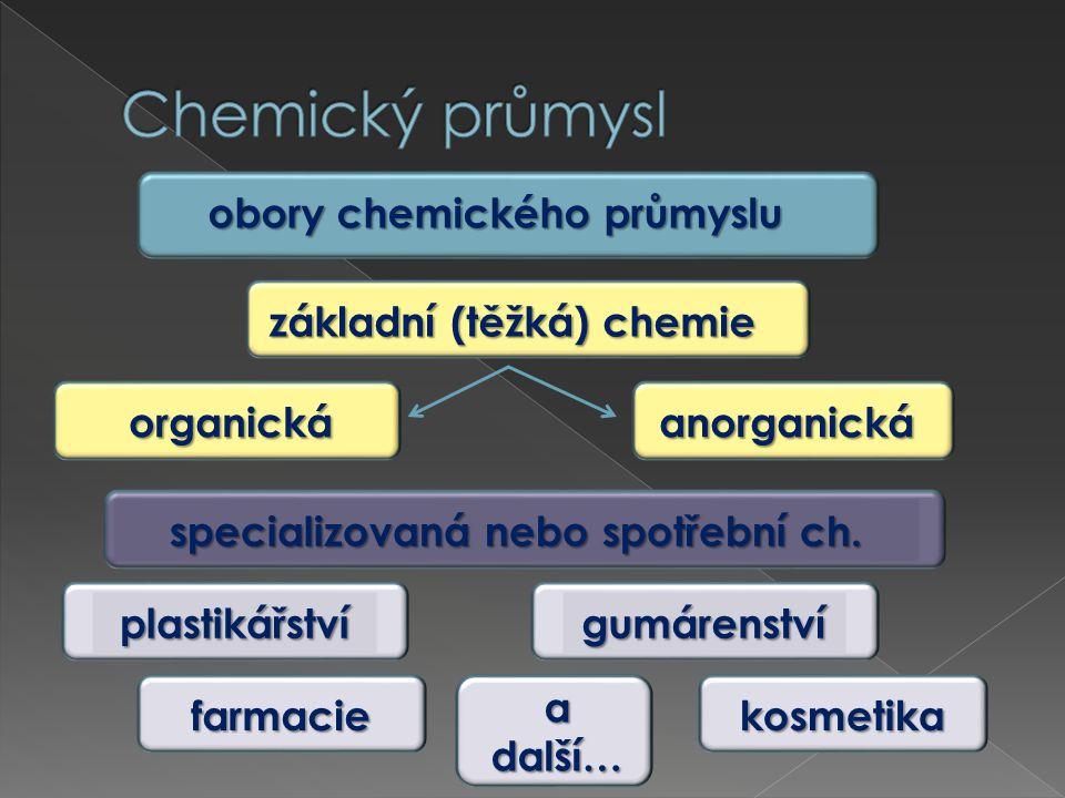 obory chemického průmyslu základní (těžká) chemie základní (těžká) chemie organická anorganická specializovaná nebo spotřební ch.