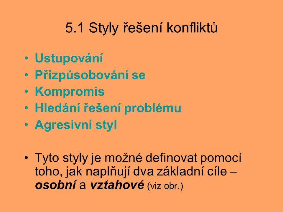 5.1 Styly řešení konfliktů Ustupování Přizpůsobování se Kompromis Hledání řešení problému Agresivní styl Tyto styly je možné definovat pomocí toho, ja