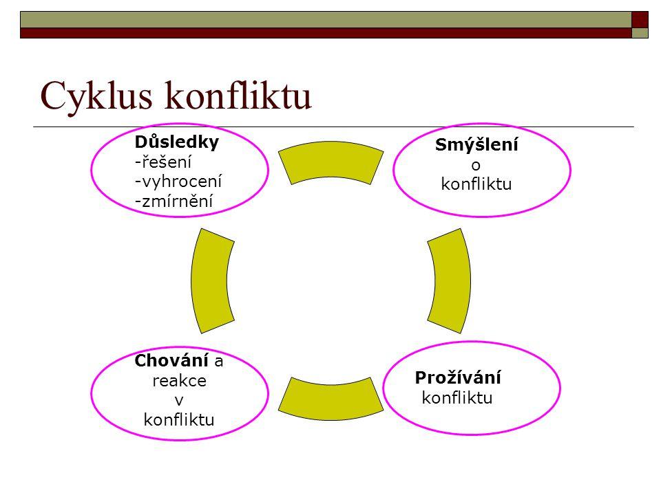 Cyklus konfliktu Důsledky -řešení -vyhrocení -zmírnění Smýšlení o konfliktu Prožívání konfliktu Chování a reakce v konfliktu