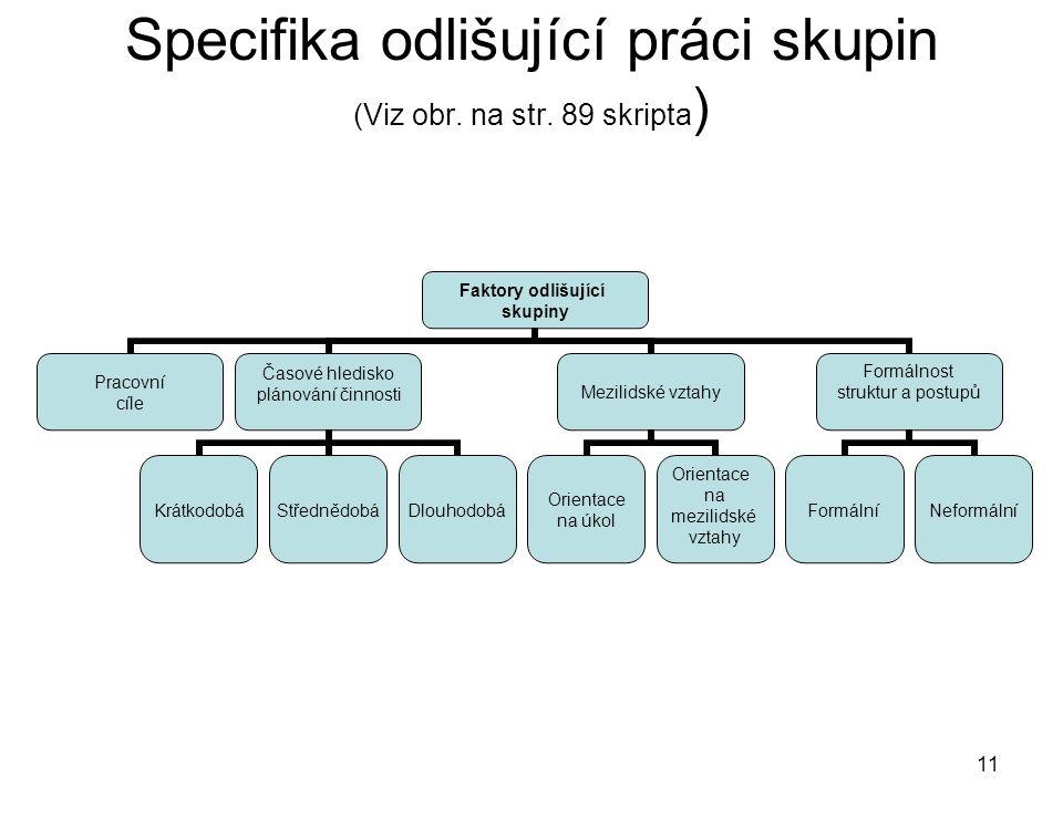 11 Specifika odlišující práci skupin (Viz obr. na str. 89 skripta ) Faktory odlišující skupiny Pracovní cíle Časové hledisko plánování činnosti Krátko