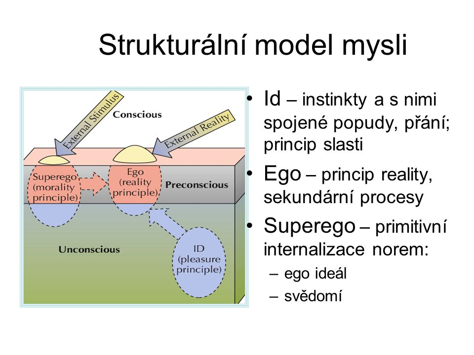 Strukturální model mysli Id – instinkty a s nimi spojené popudy, přání; princip slasti Ego – princip reality, sekundární procesy Superego – primitivní