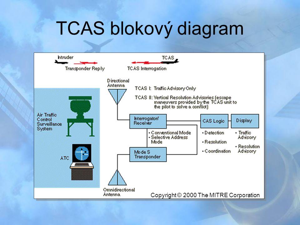 TCAS blokový diagram Copyright © 2000 The MITRE Corporation