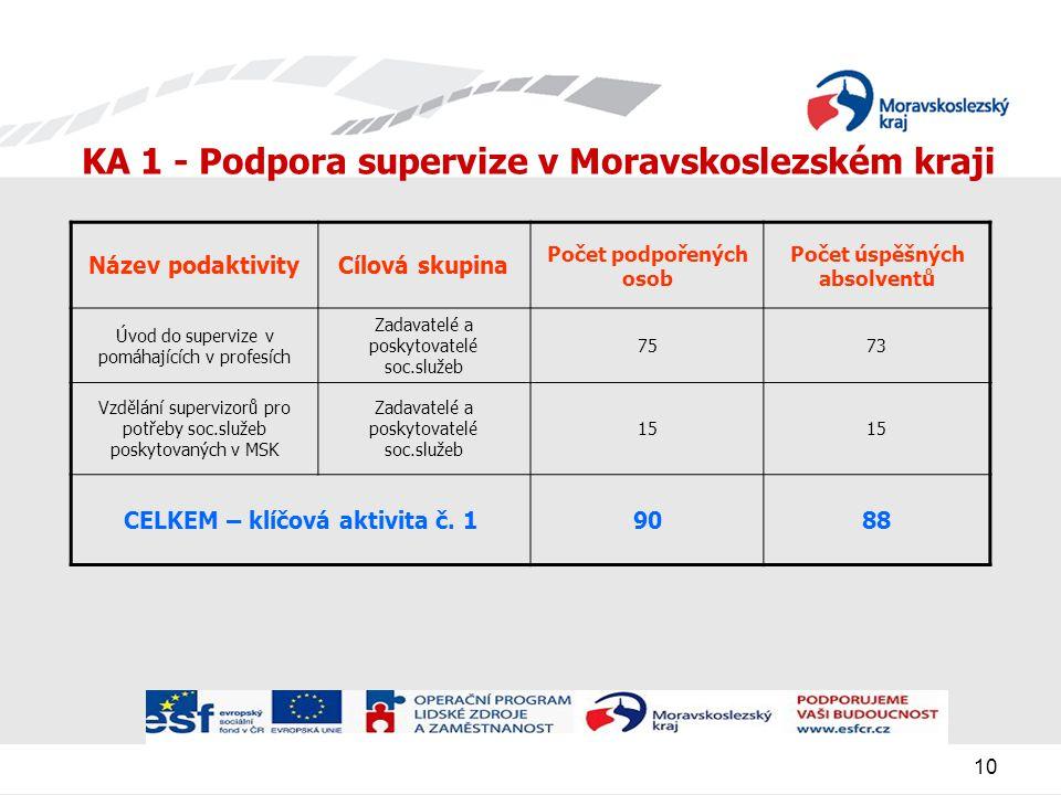 10 KA 1 - Podpora supervize v Moravskoslezském kraji Název podaktivityCílová skupina Počet podpořených osob Počet úspěšných absolventů Úvod do supervize v pomáhajících v profesích Zadavatelé a poskytovatelé soc.služeb 7573 Vzdělání supervizorů pro potřeby soc.služeb poskytovaných v MSK Zadavatelé a poskytovatelé soc.služeb 15 CELKEM – klíčová aktivita č.