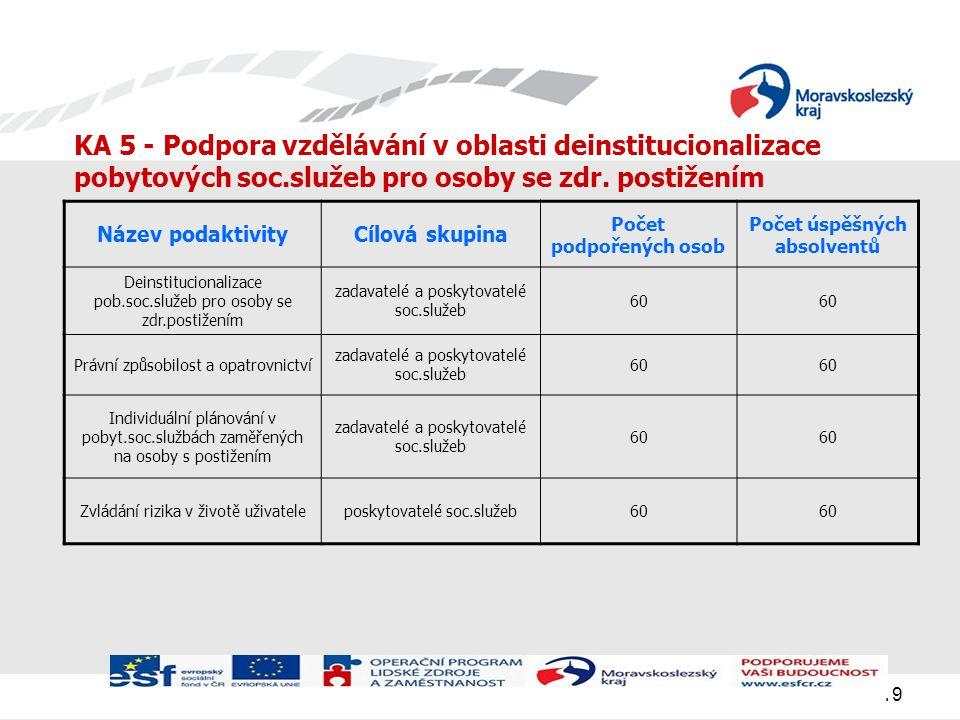 19 KA 5 - Podpora vzdělávání v oblasti deinstitucionalizace pobytových soc.služeb pro osoby se zdr.
