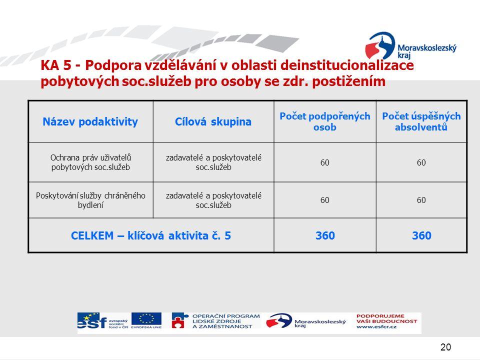 20 KA 5 - Podpora vzdělávání v oblasti deinstitucionalizace pobytových soc.služeb pro osoby se zdr.