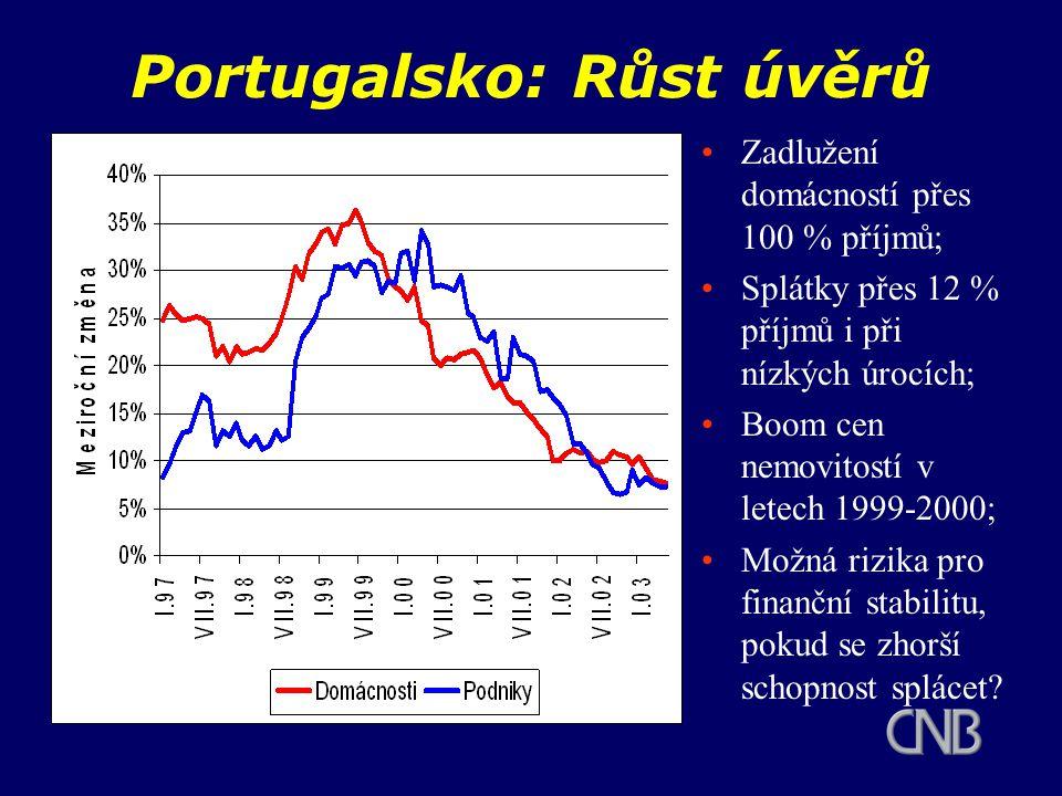Portugalsko: Růst úvěrů Zadlužení domácností přes 100 % příjmů; Splátky přes 12 % příjmů i při nízkých úrocích; Boom cen nemovitostí v letech 1999-2000; Možná rizika pro finanční stabilitu, pokud se zhorší schopnost splácet?