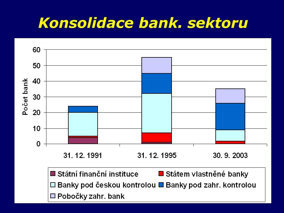 Změna vlastnické struktury Zahraniční vlastníci kontrolují přes 80 % bankovního kapitálu a téměř 95 % aktiv.