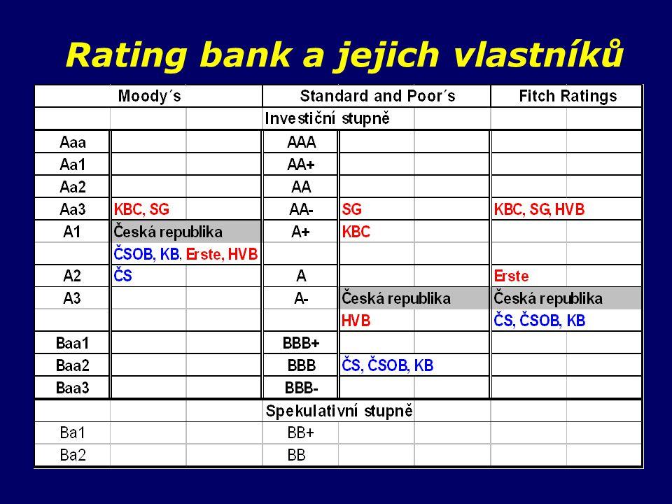 Rating bank a jejich vlastníků