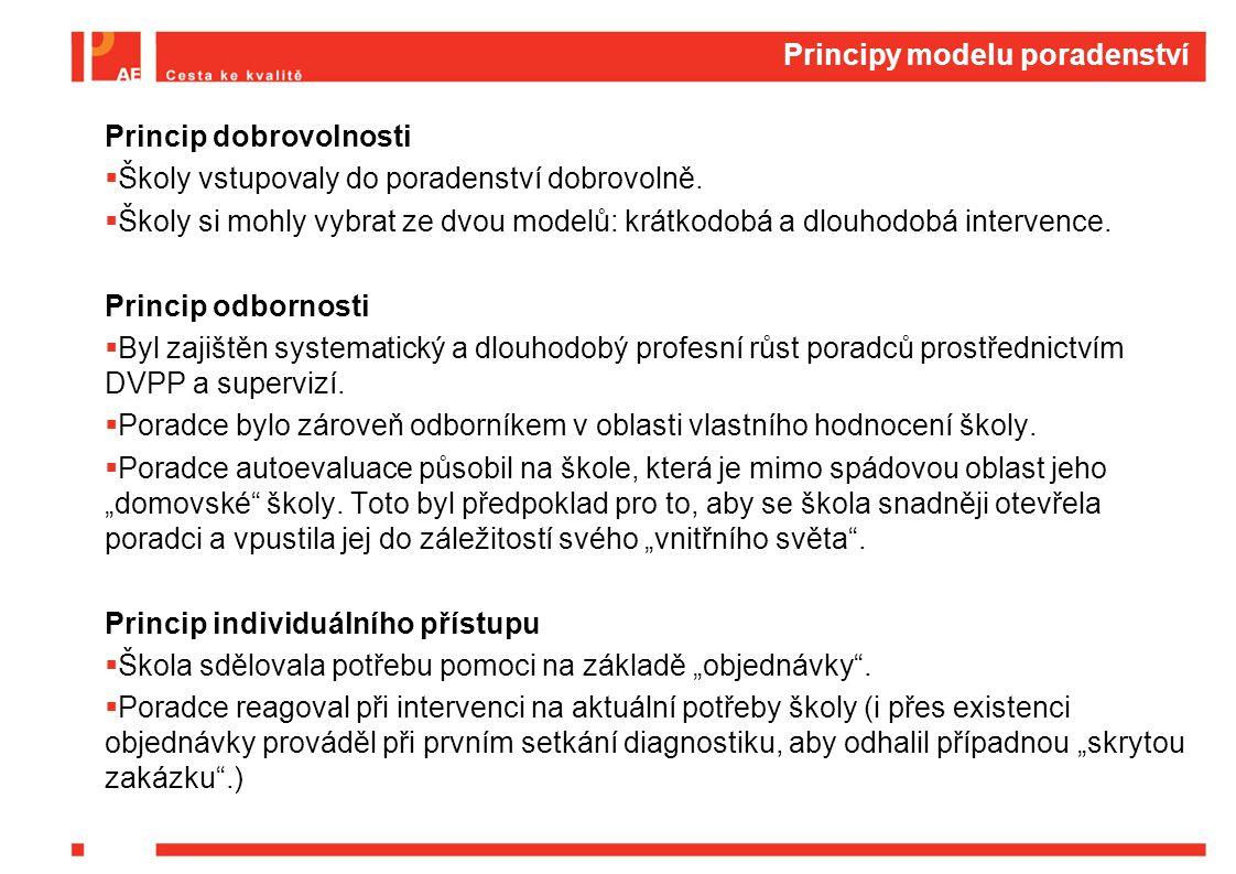 Principy modelu poradenství Princip dobrovolnosti  Školy vstupovaly do poradenství dobrovolně.