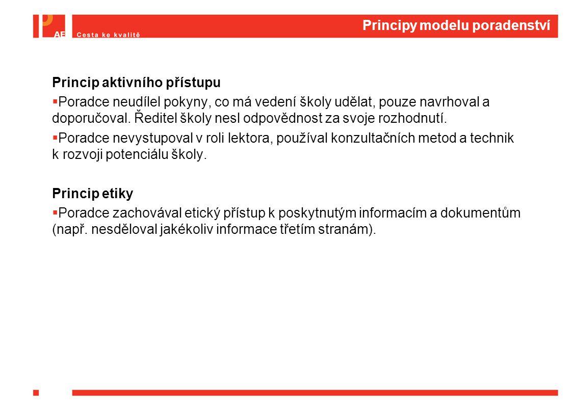 Principy modelu poradenství Princip aktivního přístupu  Poradce neudílel pokyny, co má vedení školy udělat, pouze navrhoval a doporučoval.