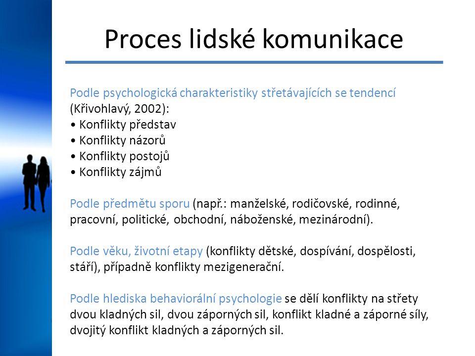 Proces lidské komunikace Podle psychologická charakteristiky střetávajících se tendencí (Křivohlavý, 2002): Konflikty představ Konflikty názorů Konfli
