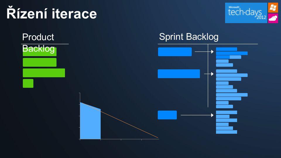 Product Backlog Sprint Backlog Řízení iterace