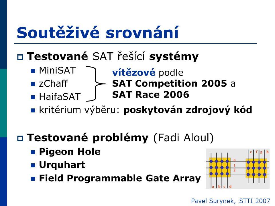  Testované SAT řešící systémy MiniSAT zChaff HaifaSAT kritérium výběru: poskytován zdrojový kód  Testované problémy (Fadi Aloul) Pigeon Hole Urquhart Field Programmable Gate Array Soutěživé srovnání Pavel Surynek, STTI 2007 vítězové podle SAT Competition 2005 a SAT Race 2006