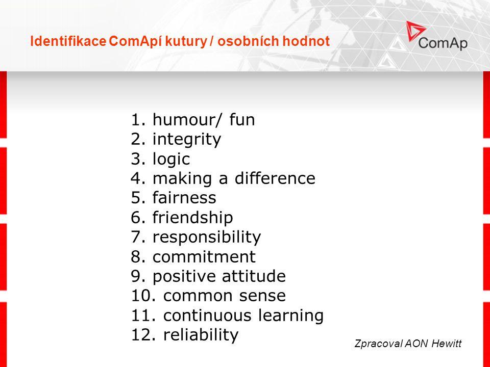 Identifikace ComApí kutury / osobních hodnot 1. humour/ fun 2. integrity 3. logic 4. making a difference 5. fairness 6. friendship 7. responsibility 8