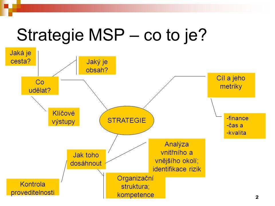 2 Strategie MSP – co to je? STRATEGIE Cíl a jeho metriky Co udělat? Jaký je obsah? Jaká je cesta? Klíčové výstupy -finance -čas a -kvalita Jak toho do