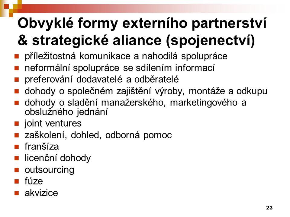 23 Obvyklé formy externího partnerství & strategické aliance (spojenectví) příležitostná komunikace a nahodilá spolupráce neformální spolupráce se sdí