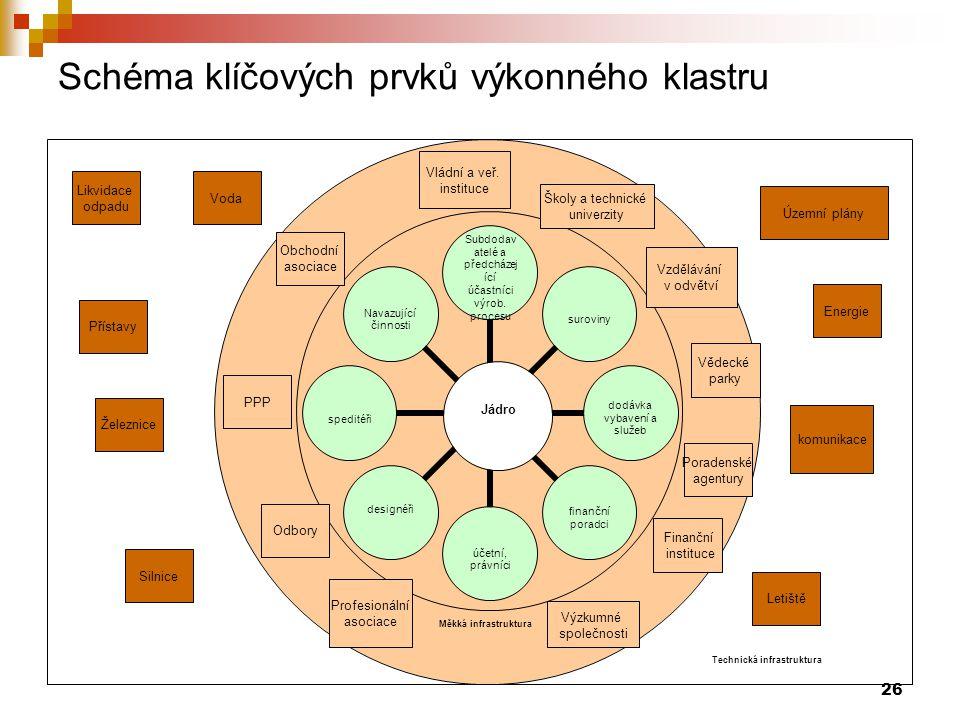 26 Schéma klíčových prvků výkonného klastru Měkká infrastruktura Technická infrastruktura Vládní a veř. instituce Školy a technické univerzity Vědecké