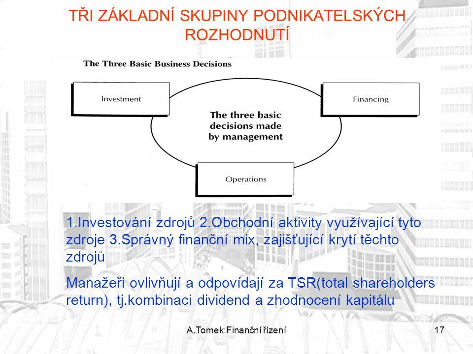 A.Tomek:Finanční řízení17 TŘI ZÁKLADNÍ SKUPINY PODNIKATELSKÝCH ROZHODNUTÍ 1.Investování zdrojů 2.Obchodní aktivity využívající tyto zdroje 3.Správný f