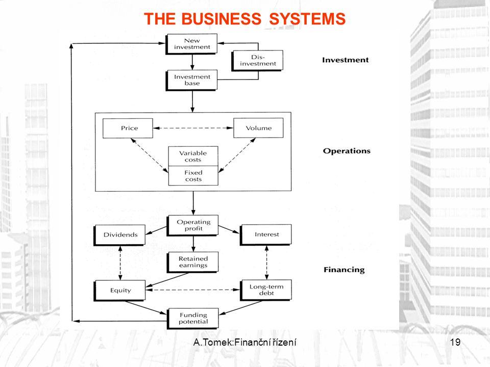 A.Tomek:Finanční řízení19 THE BUSINESS SYSTEMS