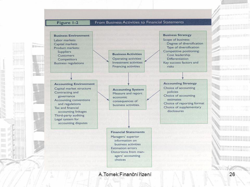 A.Tomek:Finanční řízení26