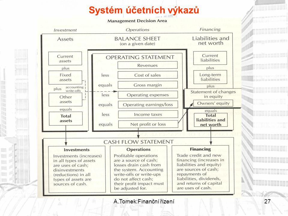 A.Tomek:Finanční řízení27 Systém účetních výkazů