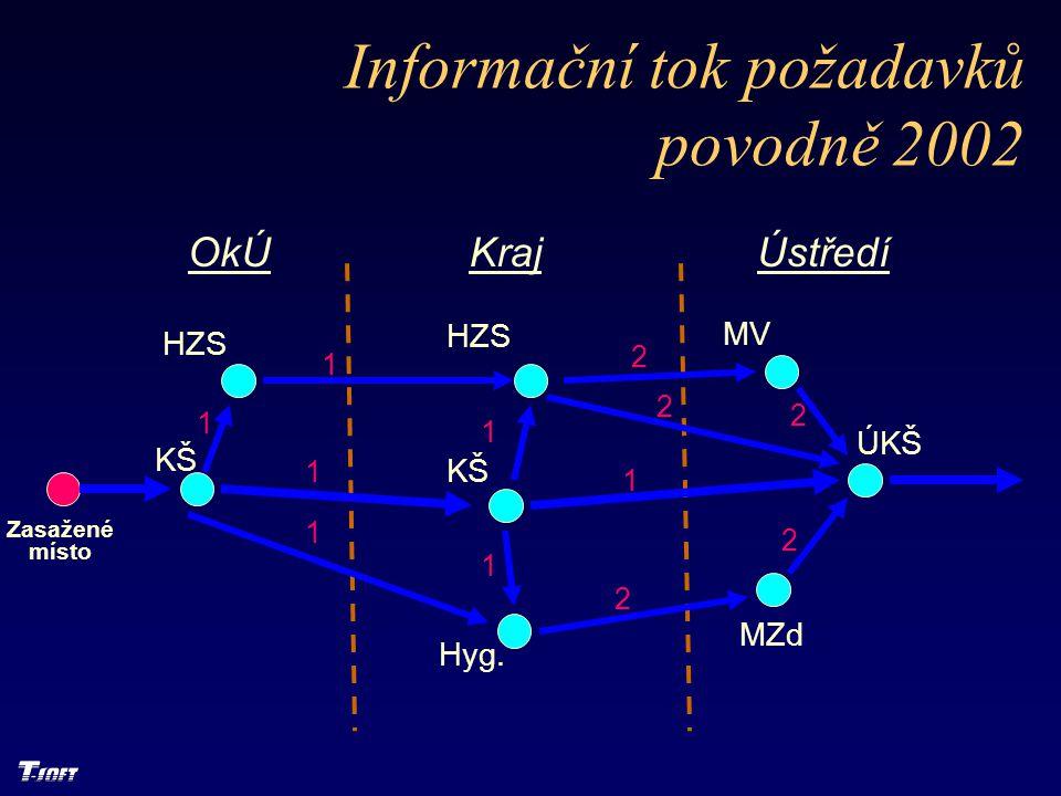 Informační tok požadavků povodně 2002 OkÚKrajÚstředí KŠ HZS KŠ Hyg. MV ÚKŠ MZd 1 1 1 1 1 1 2 1 2 2 2 2 Zasažené místo