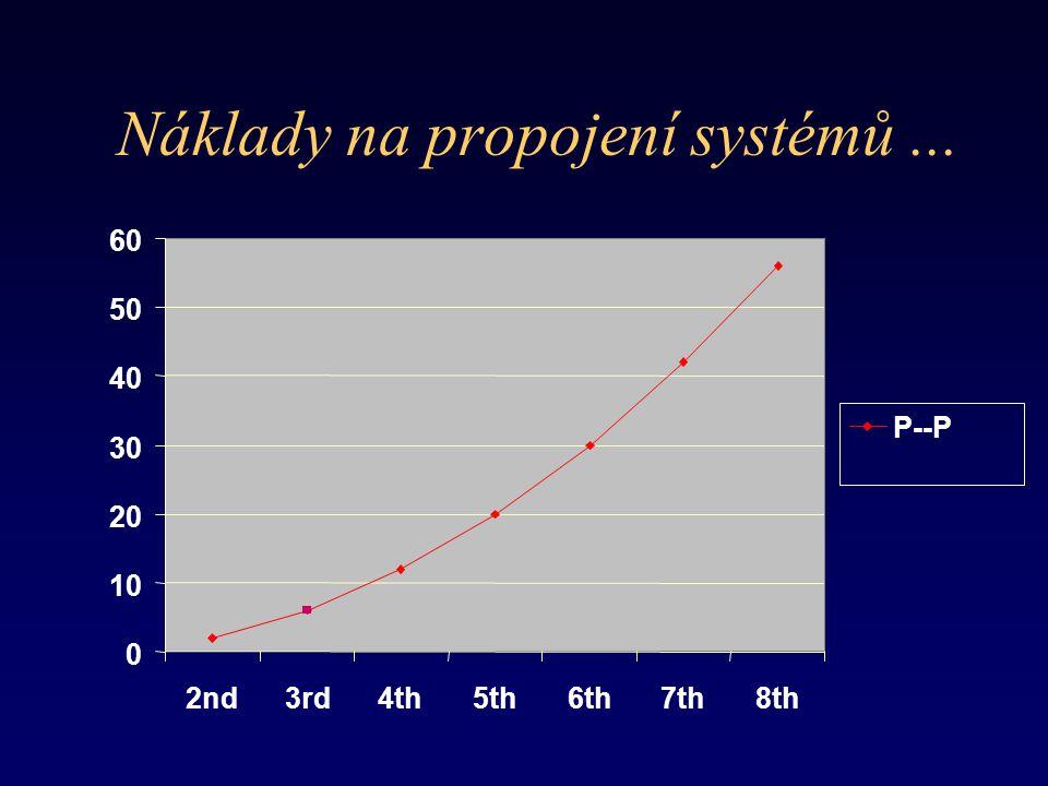 Náklady na propojení systémů... 0 10 20 30 40 50 60 2nd3rd4th5th6th7th8th P--P
