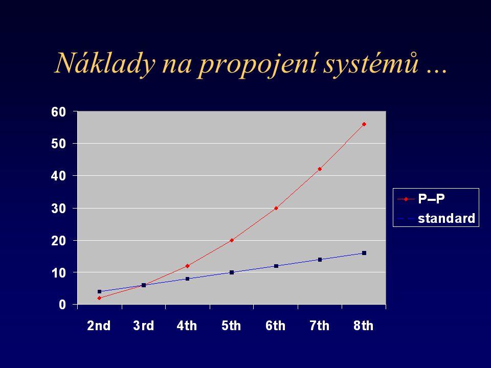 Náklady na propojení systémů...