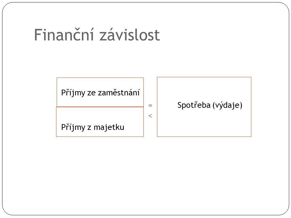 Finanční závislost Příjmy ze zaměstnání = Spotřeba (výdaje) < Příjmy z majetku