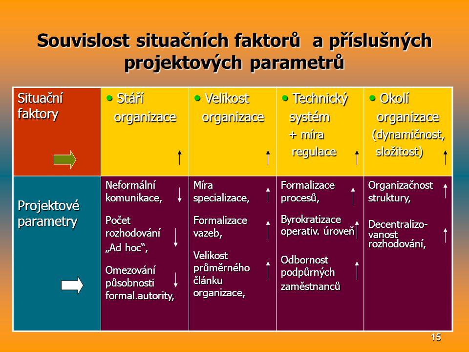 14 Situační faktory organizace situační faktory na rozdíl od projektových parametrů nelze žádným nařízením přímo regulovat (vznikají více méně samovol