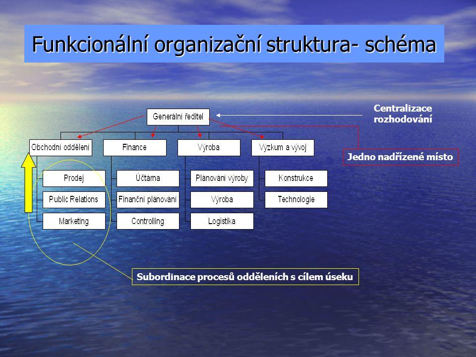3. Modely organizačních struktur Podle způsobu používání principu koordinace, pracovní specializace a dělby práce: Podle způsobu používání principu ko