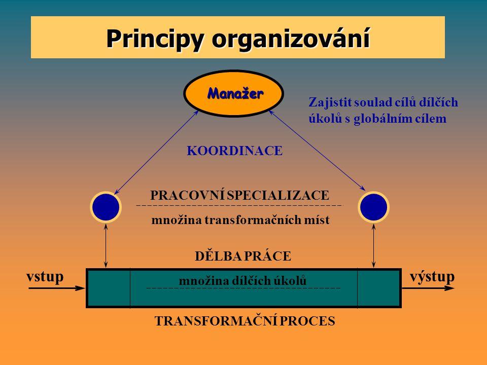 Proces organizování  Procesy organizování vycházejí ze tří základních principů: 1.Dělba práce, 2.Pracovní specializace, 3.Koordinace.