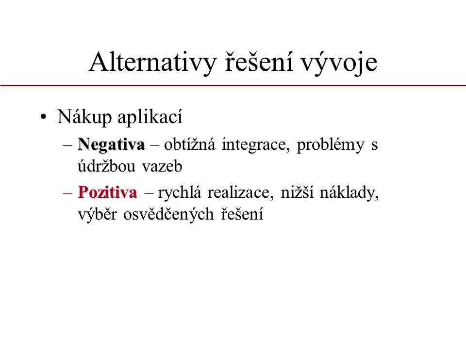 Alternativy řešení vývoje Nákup aplikací –Negativa –Negativa – obtížná integrace, problémy s údržbou vazeb –Pozitiva –Pozitiva – rychlá realizace, niž