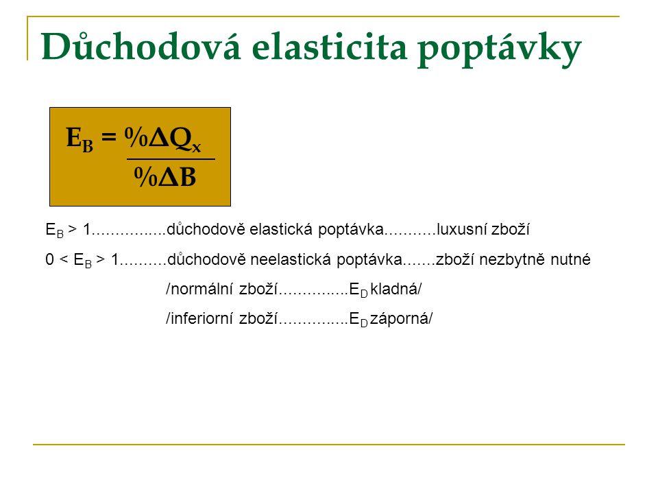 Důchodová elasticita poptávky E B = %ΔQ x %ΔB E B > 1................důchodově elastická poptávka...........luxusní zboží 0 1..........důchodově neela