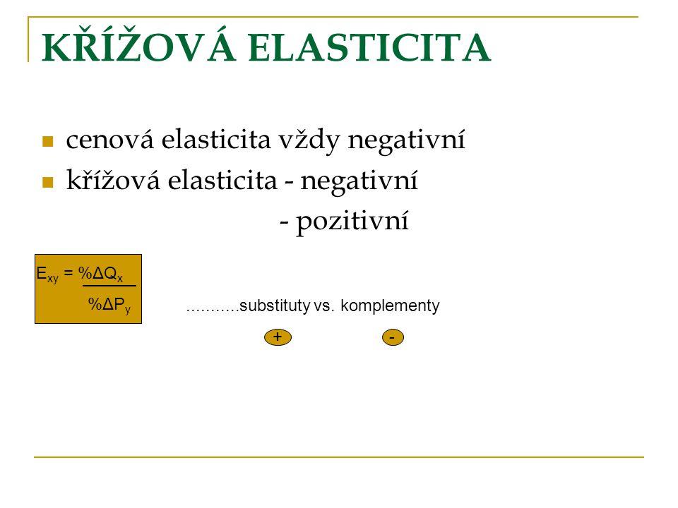 KŘÍŽOVÁ ELASTICITA cenová elasticita vždy negativní křížová elasticita - negativní - pozitivní E xy = %ΔQ x %ΔP y...........substituty vs. komplementy