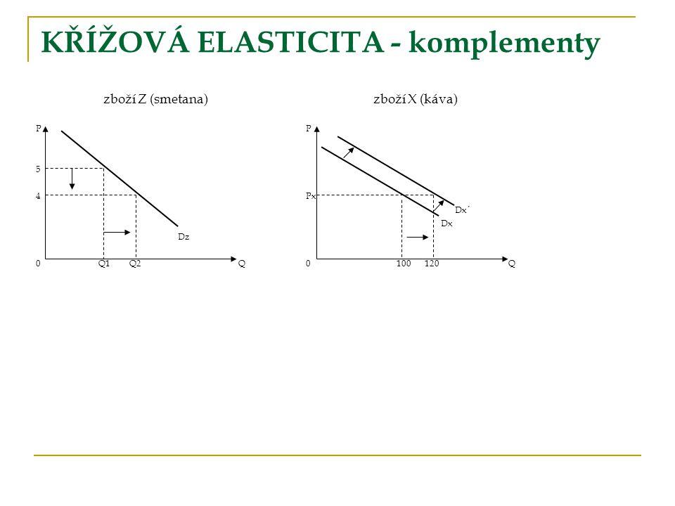 zboží Z (smetana)zboží X (káva)P 5 4Px Dx´ Dx Dz 0 Q1 Q2Q0 100 120Q KŘÍŽOVÁ ELASTICITA - komplementy
