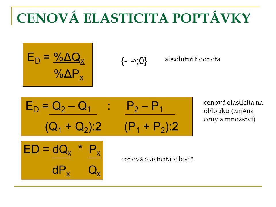CENOVÁ ELASTICITA POPTÁVKY E D = %ΔQ x %ΔP x {- ∞;0} absolutní hodnota E D = Q 2 – Q 1 : P 2 – P 1 (Q 1 + Q 2 ):2 (P 1 + P 2 ):2 cenová elasticita na
