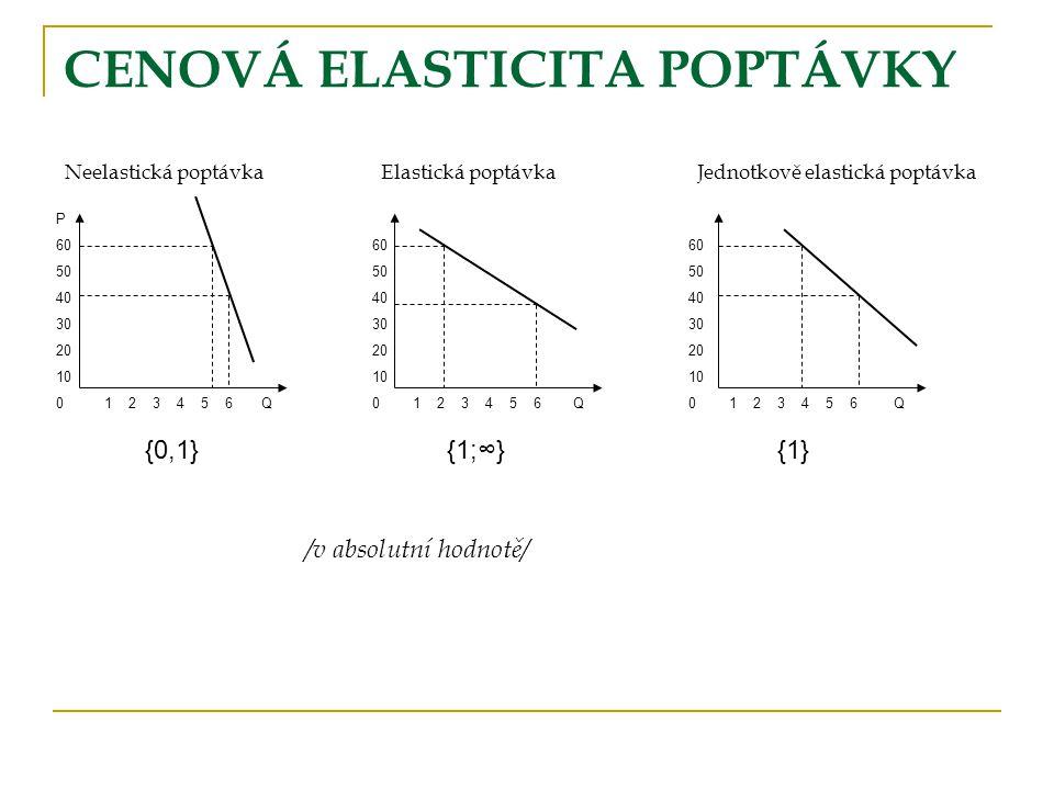 Elasticita vs.sklon poptávky pozor na měřítko!!.
