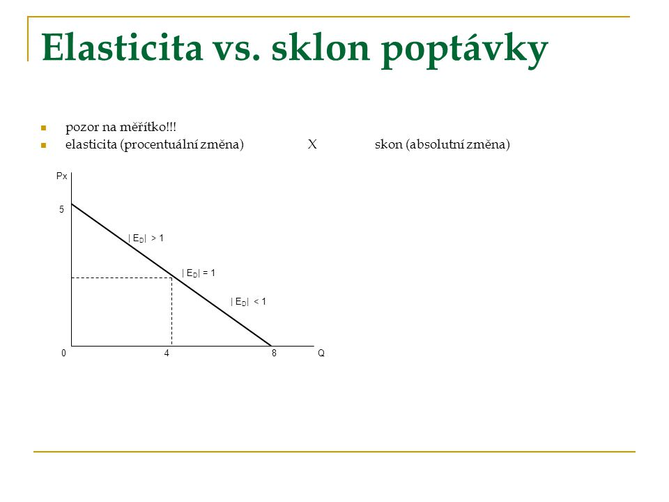 Elasticita vs. sklon poptávky pozor na měřítko!!! elasticita (procentuální změna)Xskon (absolutní změna) Px 5 | E D | > 1 | E D | = 1 | E D | < 1 0 4
