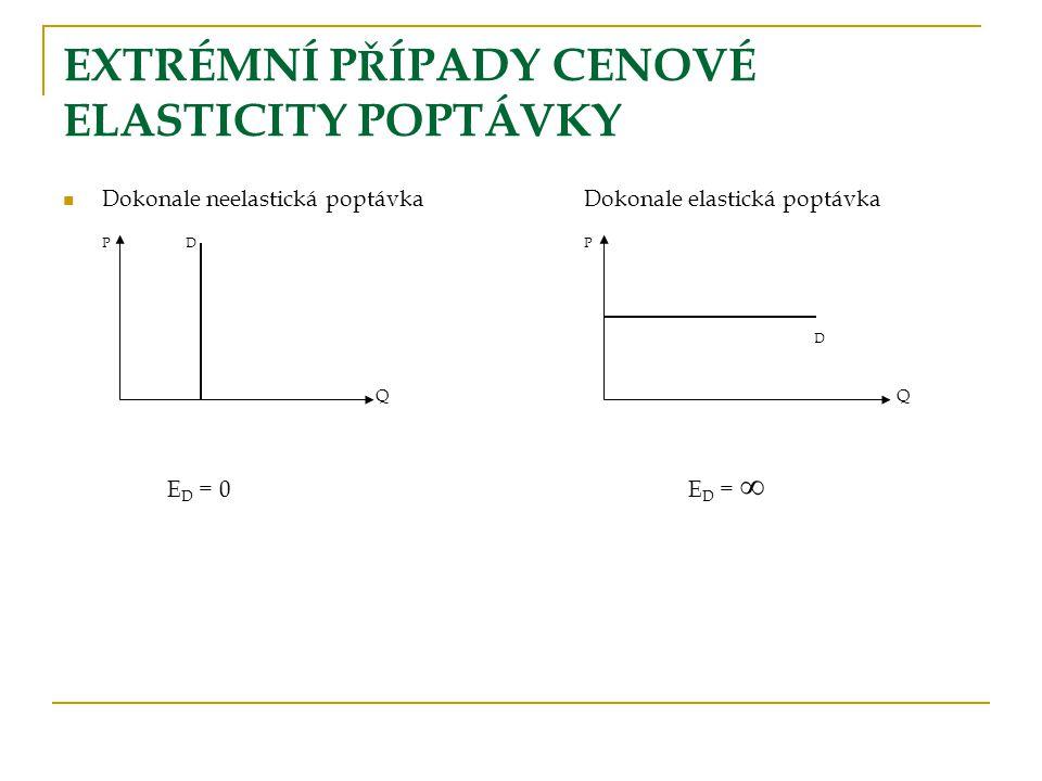 Cenová elasticita, celkový příjem, mezní příjem Hodnota elasticityZvýšení cenySnížení ceny ∞ > |E D | > 1TR klesáTR roste ∞ > |E D | = 1TR konstantní 0 < |E D | < 1TR rosteTR klesá TR = P * Q