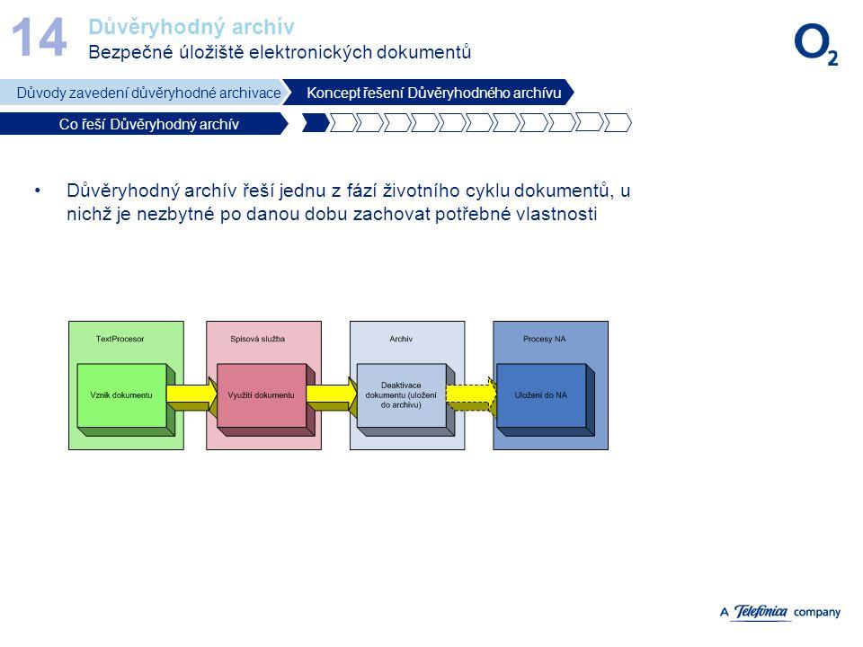 Důvěryhodný archív Bezpečné úložiště elektronických dokumentů 14 Důvody zavedení důvěryhodné archivaceKoncept řešení Důvěryhodného archívu Co řeší Dův