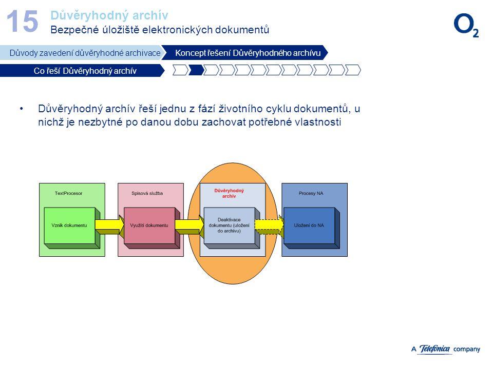 Důvěryhodný archív Bezpečné úložiště elektronických dokumentů 15 Důvody zavedení důvěryhodné archivaceKoncept řešení Důvěryhodného archívu Co řeší Dův