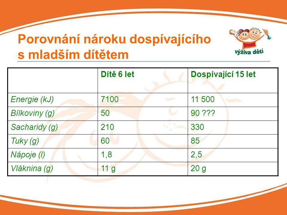 Porovnání nároku dospívajícího s mladším dítětem Dítě 6 letDospívající 15 let Energie (kJ)710011 500 Bílkoviny (g)5090 ??? Sacharidy (g)210330 Tuky (g