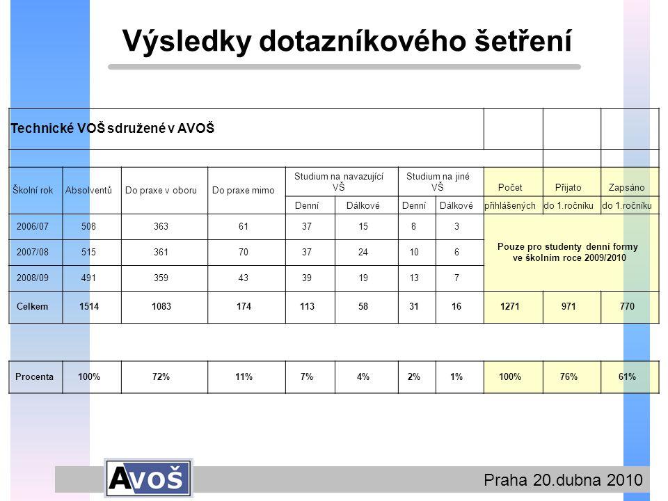 Praha 20.dubna 2010 Výsledky dotazníkového šetření Technické VOŠ sdružené v AVOŠ Školní rokAbsolventůDo praxe v oboruDo praxe mimo Studium na navazující VŠ Studium na jiné VŠPočetPřijatoZapsáno DenníDálkovéDenníDálkovépřihlášenýchdo 1.ročníku 2006/0750836361371583 Pouze pro studenty denní formy ve školním roce 2009/2010 2007/08515361703724106 2008/09491359433919137 Celkem151410831741135831161271971770 Procenta100%72%11%7%4%2%1%100%76%61%